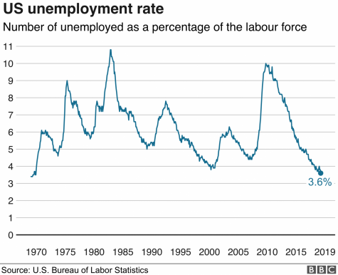 Unemployment rates depicted as a percentage from 1970-2019
